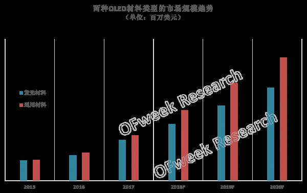 OLED材料市场2018年有望突破10亿美元